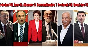 RTÜK Üyesi, TRT'nin Adaylara Ayırdığı Süreyi Açıkladı