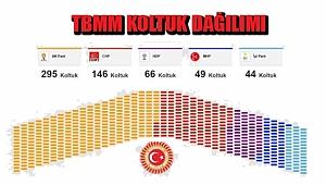Seçim Sonuçları 2018! Hangi Parti Kaç Milletvekili Çıkardı?
