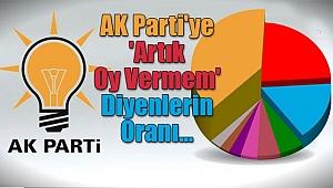 AK Parti'ye 'Artık Oy Vermem' Diyenlerin Oranı...