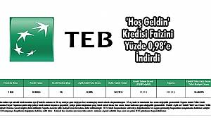 TEB 'Hoş Geldin' Kredisi Faizini Yüzde 0,98'e İndirdi