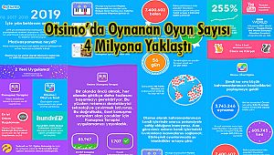 Otsimo'da Oynanan Oyun Sayısı 4 Milyona Yaklaştı