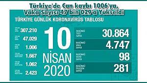Türkiye'de Can kaybı 1006'ya, Vaka Sayısı 47 bin 029'a Yükseldi