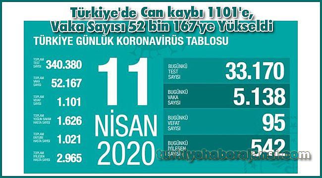 Türkiye'de Can kaybı 1101'e, Vaka Sayısı 52 bin 167'ye Yükseldi