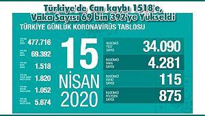 Türkiye'de Can kaybı 1518'e, Vaka Sayısı 69 bin 392'ye Yükseldi