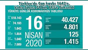Türkiye'de Can kaybı 1643'e, Vaka Sayısı 74 bin 193'e Yükseldi