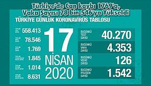 Türkiye'de Can kaybı 1769'a, Vaka Sayısı 78 bin 546'ya Yükseldi