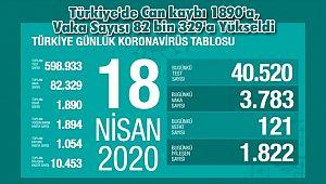 Türkiye'de Can kaybı 1890'a, Vaka Sayısı 82 bin 329'a Yükseldi
