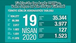 Türkiye'de Can kaybı 2017'ye, Vaka Sayısı 86 bin 306'ya Yükseldi