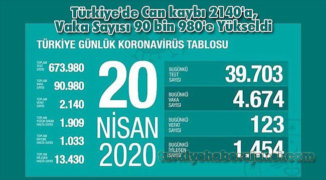 Türkiye'de Can kaybı 2140'a, Vaka Sayısı 90 bin 980'e Yükseldi