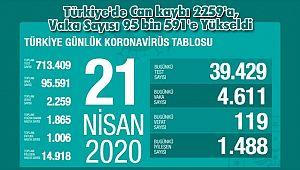 Türkiye'de Can kaybı 2259'a, Vaka Sayısı 95 bin 591'e Yükseldi
