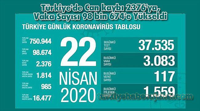 Türkiye'de Can kaybı 2376'ya, Vaka Sayısı 98 bin 674'e Yükseldi