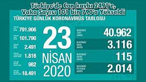 Türkiye'de Can kaybı 2491'e, Vaka Sayısı 101 bin 790'a Yükseldi
