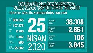Türkiye'de Can kaybı 2706'ya, Vaka Sayısı 107 bin 773'e Yükseldi