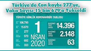 Türkiye'de Can kaybı 277'e, Vaka Sayısı 15 bin 679'a Yükseldi
