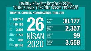 Türkiye'de Can kaybı 2805'e, Vaka Sayısı 110 bin 130'a Yükseldi
