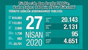 Türkiye'de Can kaybı 2900'e, Vaka Sayısı 112 bin 261'e Yükseldi