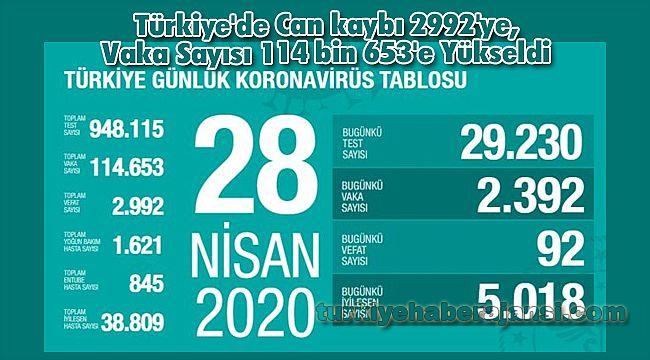 Türkiye'de Can kaybı 2992'ye, Vaka Sayısı 114 bin 653'e Yükseldi