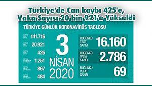Türkiye'de Can kaybı 425'e, Vaka Sayısı 20 bin 921'e Yükseldi