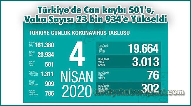Türkiye'de Can kaybı 501'e, Vaka Sayısı 23 bin 934'e Yükseldi