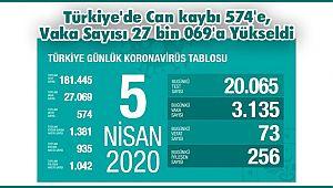 Türkiye'de Can kaybı 574'e, Vaka Sayısı 27 bin 069'a Yükseldi