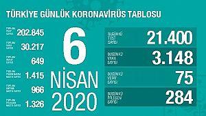 Türkiye'de Can kaybı 649'a, Vaka Sayısı 30 bin 30.217'ye Yükseldi.