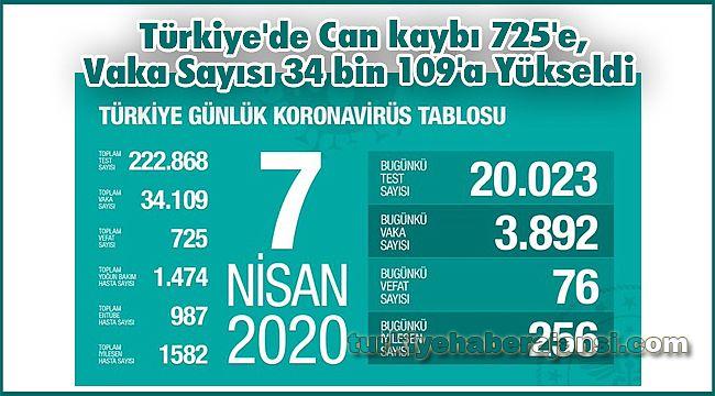 Türkiye'de Can kaybı 725'e, Vaka Sayısı 34 bin 109'a Yükseldi