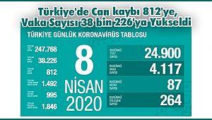 Türkiye'de Can kaybı 812'ye, Vaka Sayısı 38 bin 226'ya Yükseldi