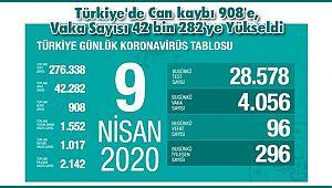 Türkiye'de Can kaybı 908'e, Vaka Sayısı 42 bin 282'ye Yükseldi