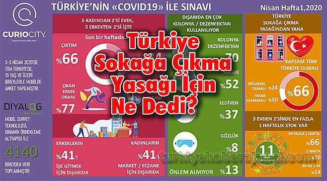 Türkiye Sokağa Çıkma Yasağı İçin Ne Dedi?