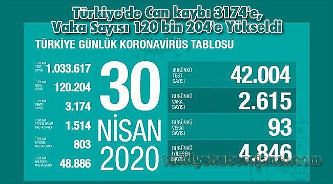 Türkiye'de Can kaybı 3174'e, Vaka Sayısı 120 bin 204'e Yükseldi