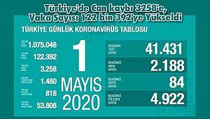 Türkiye'de Can kaybı 3258'e, Vaka Sayısı 122 bin 392'ye Yükseldi