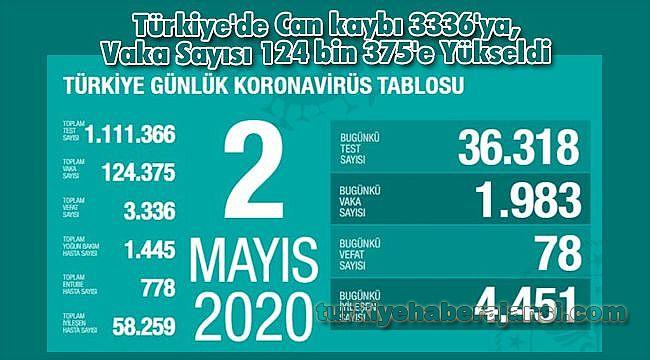 Türkiye'de Can kaybı 3336'ya, Vaka Sayısı 124 bin 375'e Yükseldi