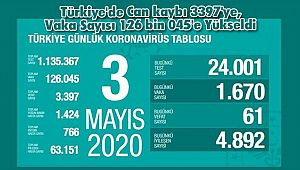 Türkiye'de Can kaybı 3397'ye, Vaka Sayısı 126 bin 045'e Yükseldi