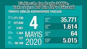 Türkiye'de Can kaybı 3461'e, Vaka Sayısı 127 bin 659'a Yükseldi