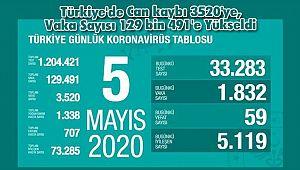 Türkiye'de Can kaybı 3520'ye, Vaka Sayısı 129 bin 491'e Yükseldi