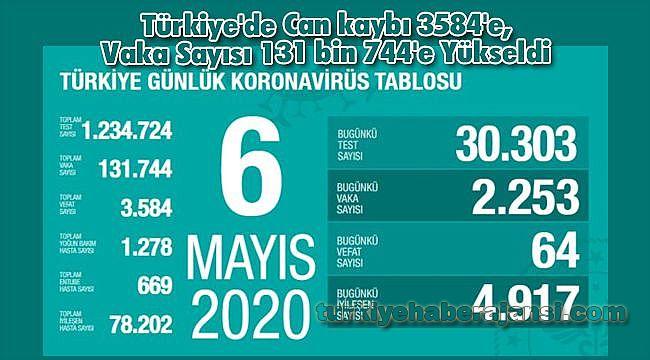 Türkiye'de Can kaybı 3584'e, Vaka Sayısı 131 bin 744'e Yükseldi