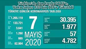 Türkiye'de Can kaybı 3641'e, Vaka Sayısı 133 bin 721'e Yükseldi