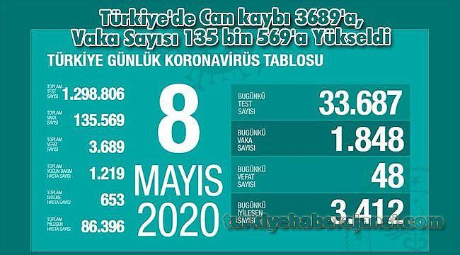 Türkiye'de Can kaybı 3689'a, Vaka Sayısı 135 bin 569'a Yükseldi