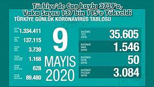 Türkiye'de Can kaybı 3739'a, Vaka Sayısı 137 bin 115'e Yükseldi