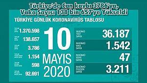 Türkiye'de Can kaybı 3786'ya, Vaka Sayısı 138 bin 657'ye Yükseldi