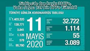 Türkiye'de Can kaybı 3841'e, Vaka Sayısı 139 bin 771'e Yükseldi