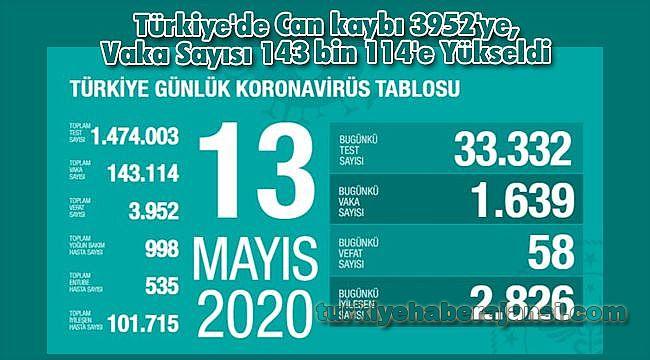 Türkiye'de Can kaybı 3952'ye, Vaka Sayısı 143 bin 114'e Yükseldi