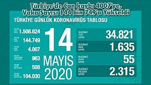 Türkiye'de Can kaybı 4007'ye, Vaka Sayısı 144 bin 749'a Yükseldi
