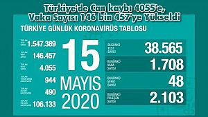 Türkiye'de Can kaybı 4055'e, Vaka Sayısı 146 bin 457'ye Yükseldi