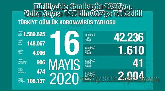 Türkiye'de Can kaybı 4096'ya, Vaka Sayısı 148 bin 067'ye Yükseldi
