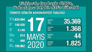 Türkiye'de Can kaybı 4140'a, Vaka Sayısı 149 bin 435'e Yükseldi
