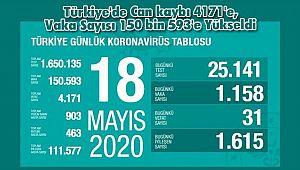 Türkiye'de Can kaybı 4171'e, Vaka Sayısı 150 bin 593'e Yükseldi