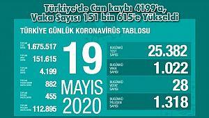 Türkiye'de Can kaybı 4199'a, Vaka Sayısı 151 bin 615'e Yükseldi