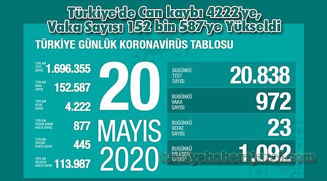 Türkiye'de Can kaybı 4222'ye, Vaka Sayısı 152 bin 587'ye Yükseldi