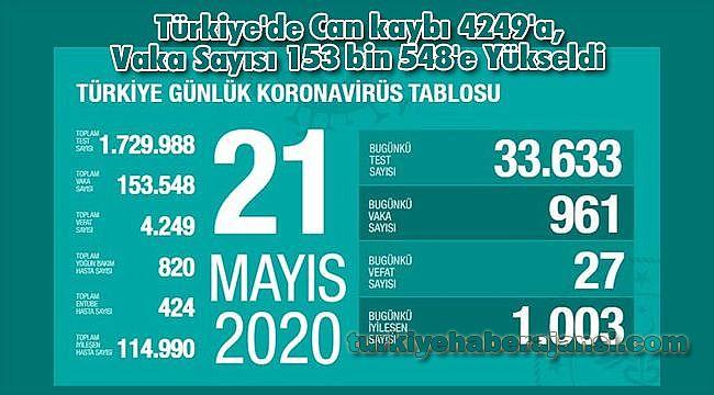 Türkiye'de Can kaybı 4249'a, Vaka Sayısı 153 bin 548'e Yükseldi